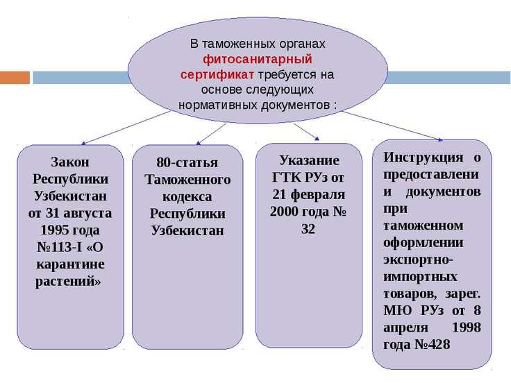 Закон Республики Узбекистан от 31 августа 1995 года №113-I «О карантине расте...