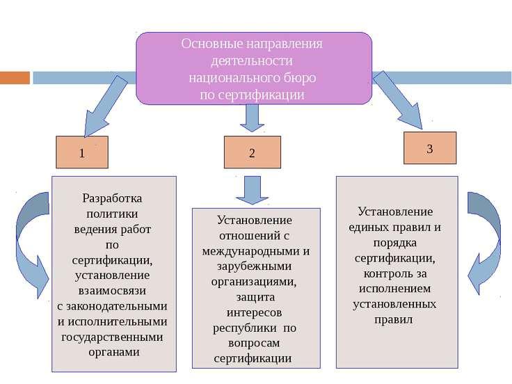 Основные направления деятельности национального бюро по сертификации 1 2 3 Ра...