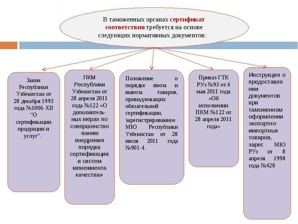 """Закон Республики Узбекистан от 28 декабря 1993 года №1006-ХII """"О сертификации..."""