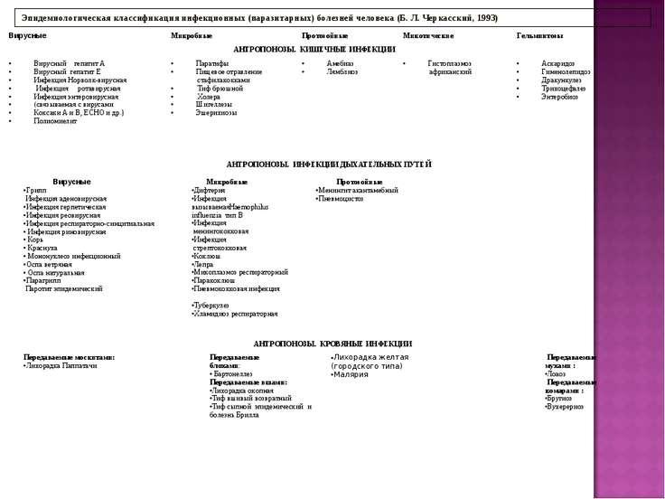Эпидемиологическая классификация инфекционных (паразитарных) болезней человек...