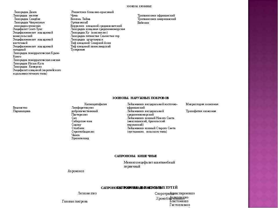 САПРОНОЗЫ. КИШЕЧНЫЕ Аэромоноз Менингоэнцефалит акантамебный первичный  ЗООНО...