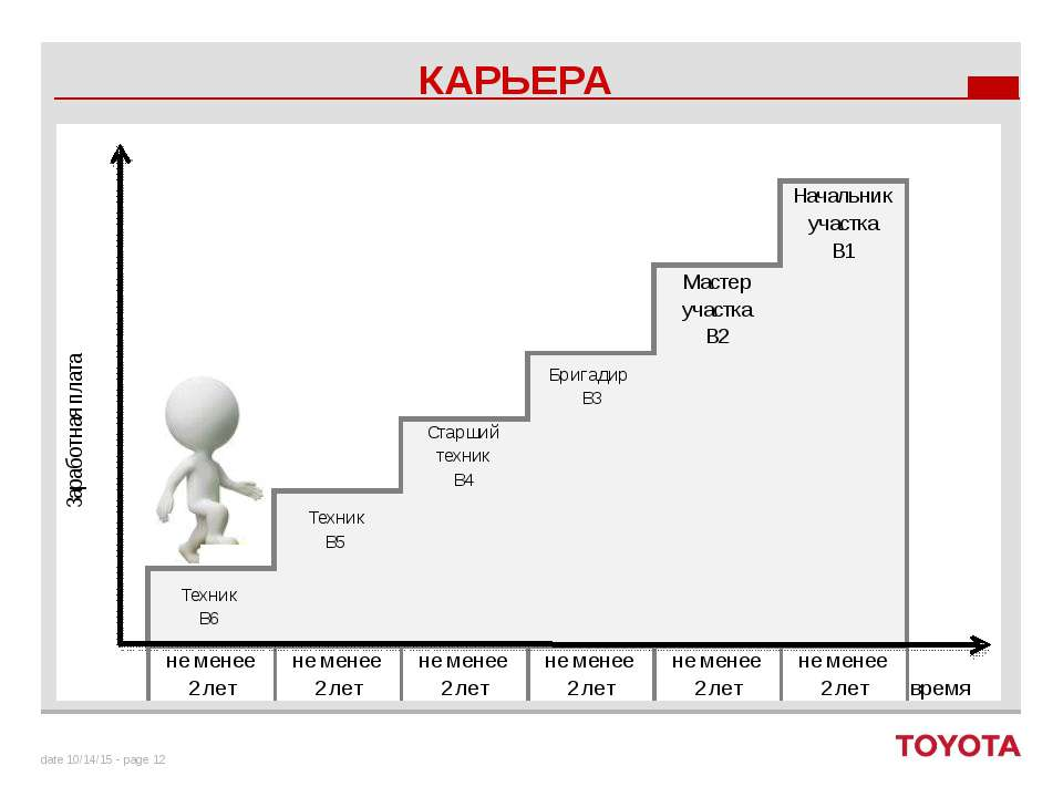 КАРЬЕРА date - page