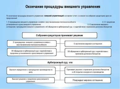 По окончании процедуры внешнего управления внешний управляющий составляет отч...