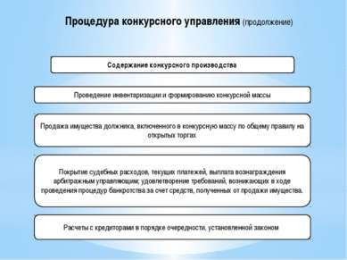Содержание конкурсного производства Продажа имущества должника, включенного в...