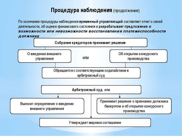 По окончании процедуры наблюдения временный управляющий составляет отчет о св...