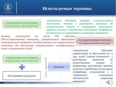 Высшая школа экономики, Москва, 2014 Используемые термины фото фото фото Опре...