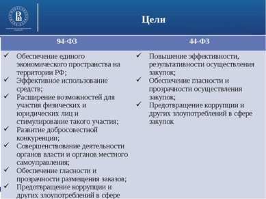 Высшая школа экономики, Москва, 2014 Цели фото фото фото 94-ФЗ 44-ФЗ Обеспече...
