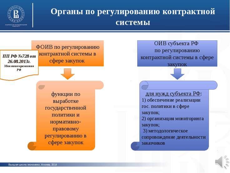 Высшая школа экономики, Москва, 2014 Органы по регулированию контрактной сист...