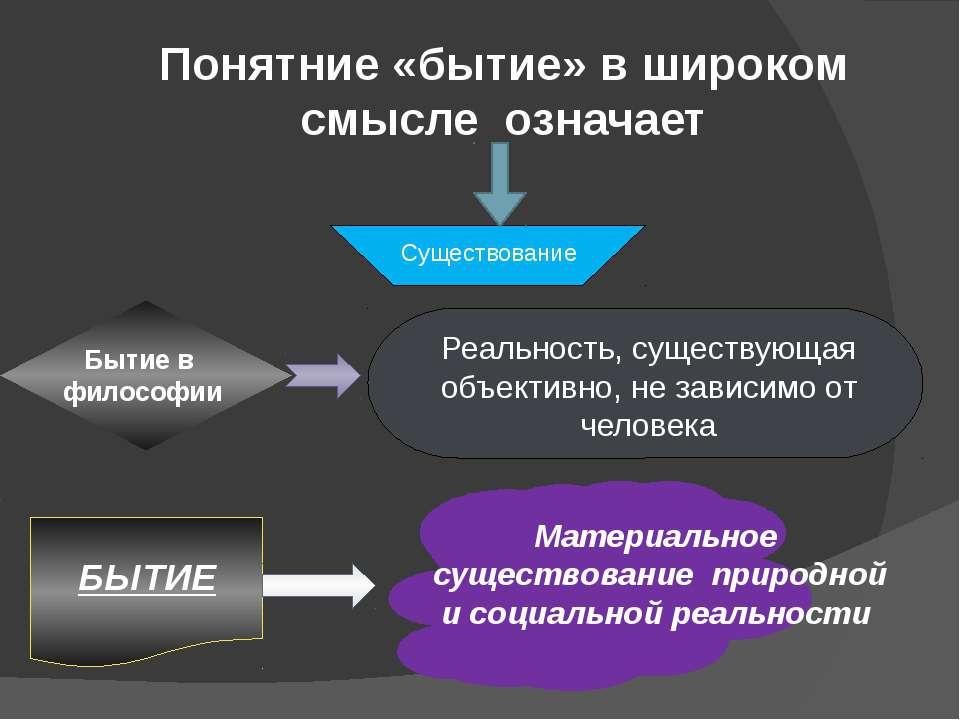 Понятние «бытие» в широком смысле означает Существование Бытие в философии Ре...