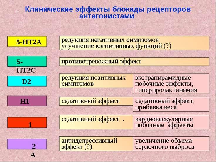 редукция негативных симптомов улучшение когнитивных функций (?) противотревож...
