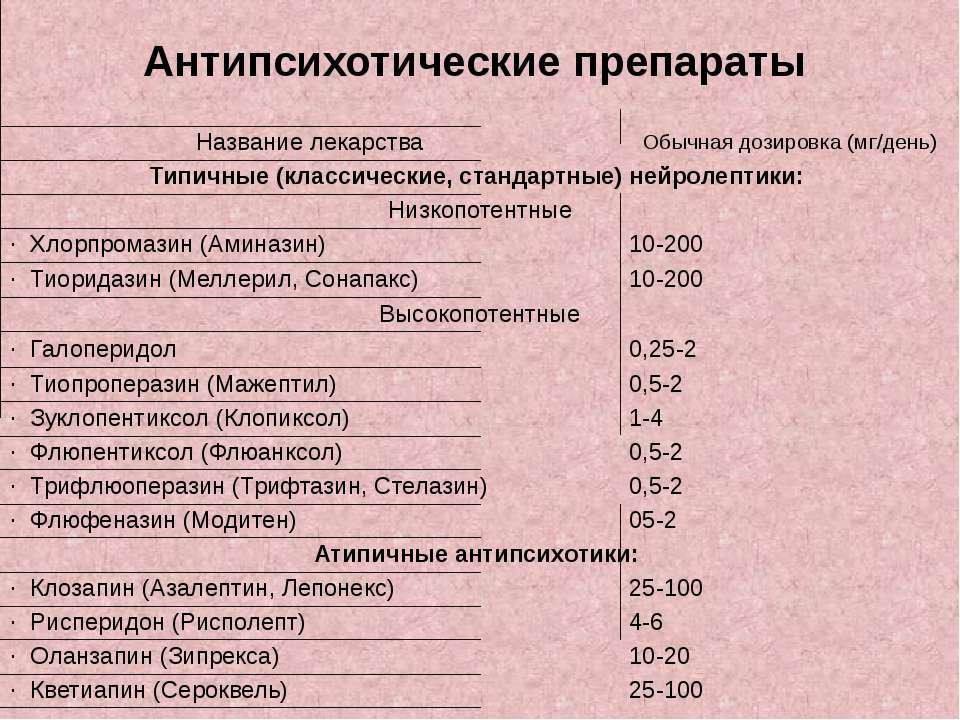 Антипсихотические препараты 0,5-2 · Трифлюоперазин (Трифтазин, Стелазин) 0,5-...