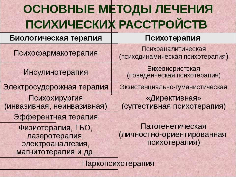 ОСНОВНЫЕ МЕТОДЫ ЛЕЧЕНИЯ ПСИХИЧЕСКИХ РАССТРОЙСТВ Наркопсихотерапия Физиотерапи...