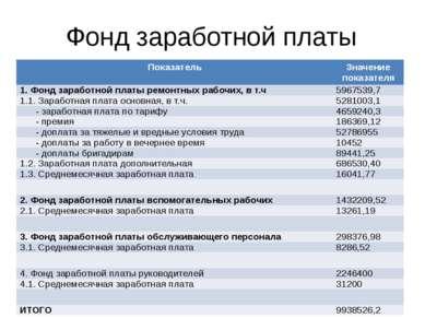 Фонд заработной платы Показатель Значение показателя 1. Фонд заработной платы...