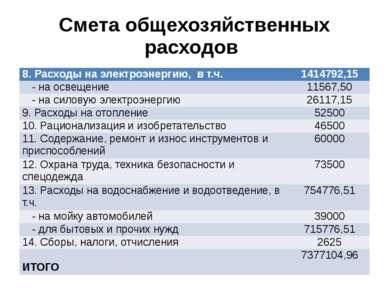 Смета общехозяйственных расходов 8. Расходы на электроэнергию, в т.ч. 80389,0...