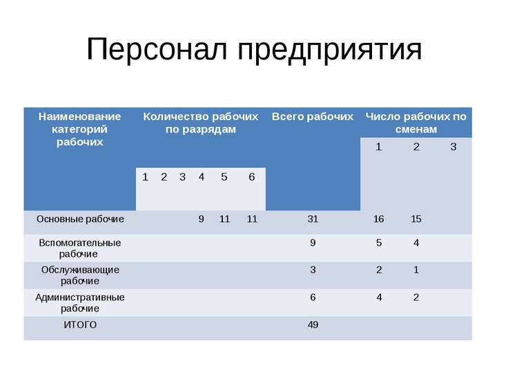 Персонал предприятия Наименование категорий рабочих Количество рабочих по раз...