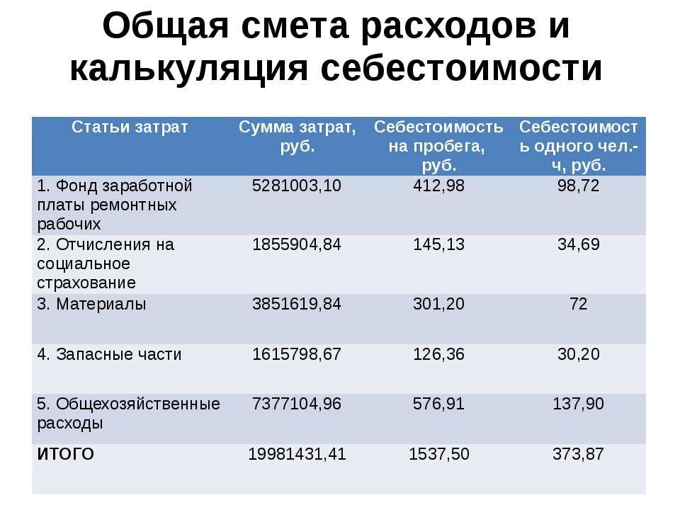 Общая смета расходов и калькуляция себестоимости Статьи затрат Сумма затрат, ...