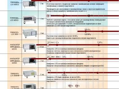 2 Полная линейка мультиметров LCR Модель Время измерений (Базовое значение) В...