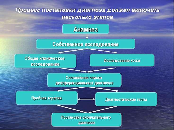 Процесс постановки диагноза должен включать несколько этапов Анамнез Собствен...