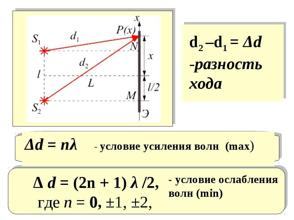 Δd = nλ - условие усиления волн (max) Δ d = (2n + 1) λ /2, где n = 0, ±1, ±2,...