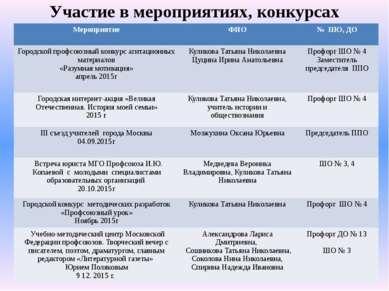 Участие в мероприятиях, конкурсах Мероприятие ФИО № ШО, ДО Городскойпрофсоюзн...