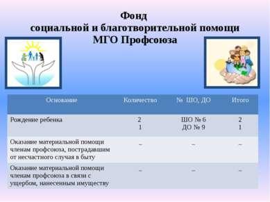 Фонд социальной и благотворительной помощи МГО Профсоюза Основание Количество...