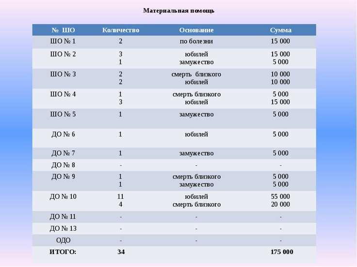 Материальная помощь № ШО Количество Основание Сумма ШО № 1 2 по болезни 15000...