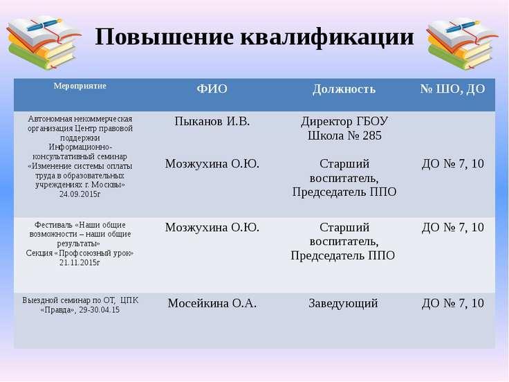 Повышение квалификации Мероприятие ФИО Должность № ШО,ДО Автономная некоммерч...