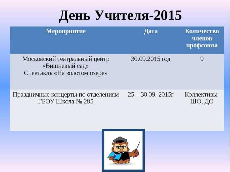 День Учителя-2015 Мероприятие Дата Количество членов профсоюза Московскийтеат...