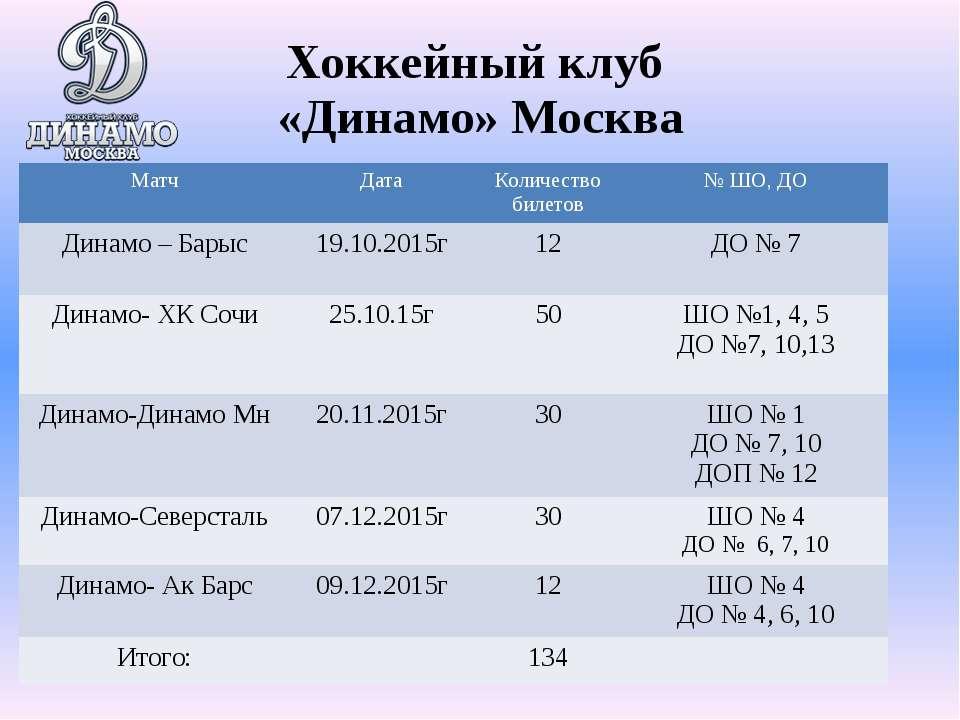 Хоккейный клуб «Динамо» Москва Матч Дата Количество билетов № ШО,ДО Динамо –Б...