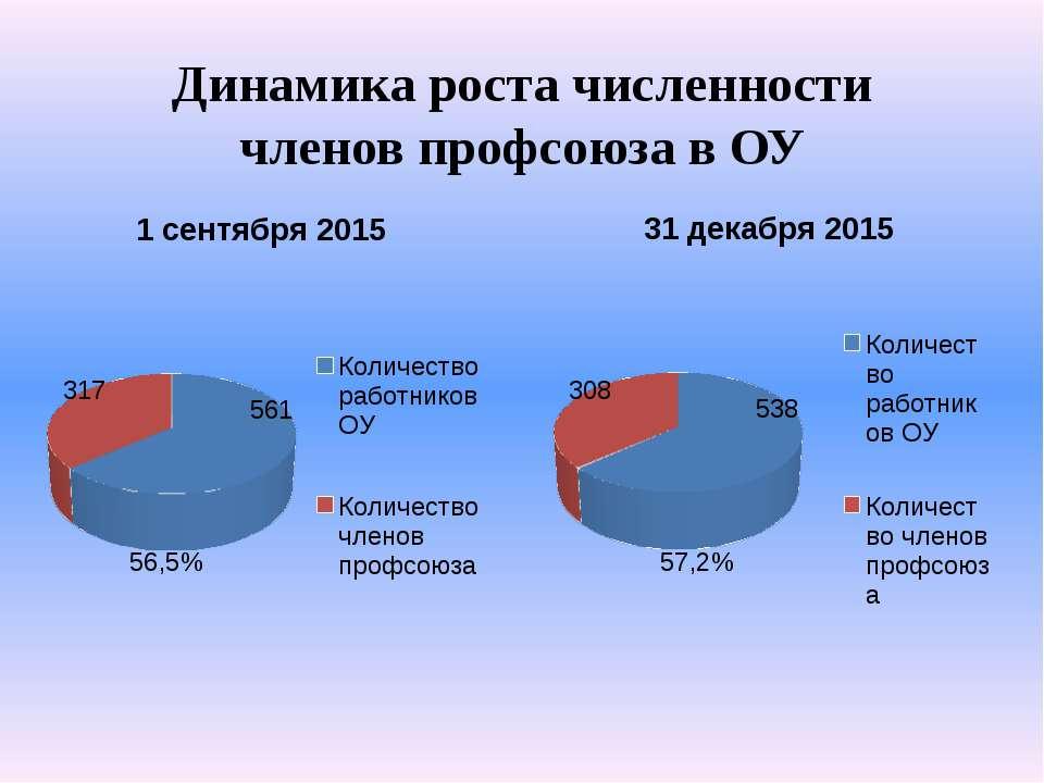 Динамика роста численности членов профсоюза в ОУ 56,5% 57,2%
