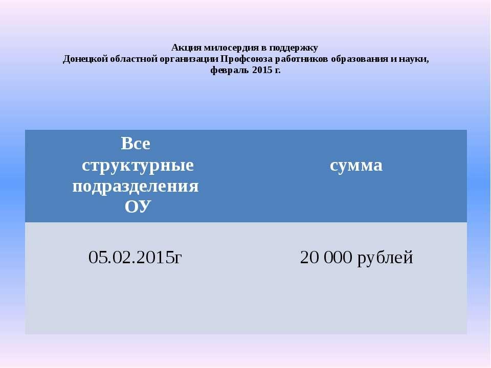 Акция милосердия в поддержку Донецкой областной организации Профсоюза работни...