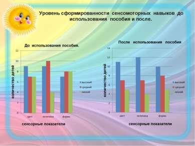 Уровень сформированности сенсомоторных навыков до использования пособия и после.