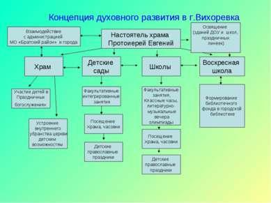 Концепция духовного развития в г.Вихоревка Настоятель храма Протоиерей Евгени...