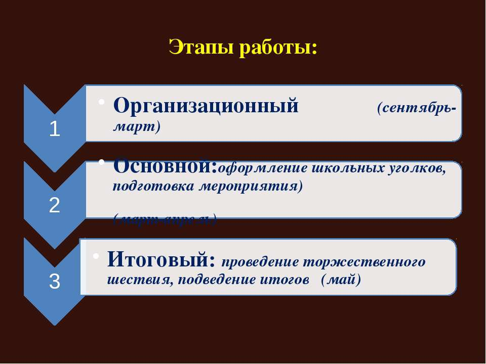 Этапы работы: