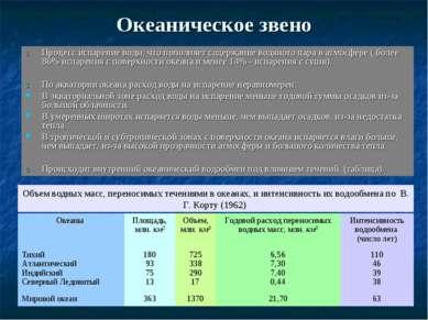Океаническое звено Процесс испарение воды, что пополняет содержание водяного ...
