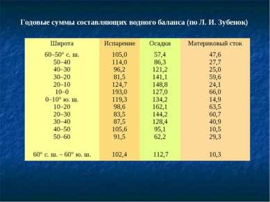 Годовые суммы составляющих водного баланса (по Л. И. Зубенок) Широта Испарени...