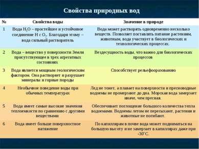 Свойства природных вод № Свойства воды Значение в природе 1 Вода Н2О – просте...