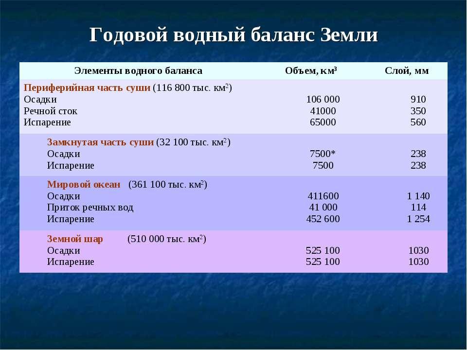 Годовой водный баланс Земли Элементы водного баланса Объем, км3 Слой, мм Пери...
