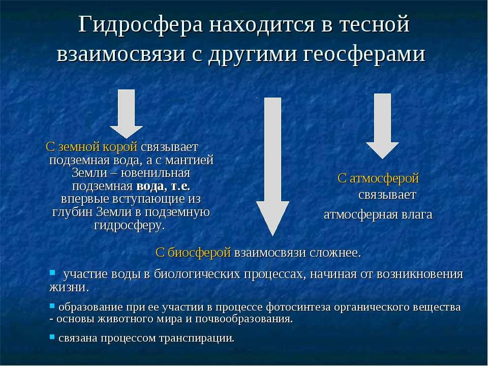Гидросфера находится в тесной взаимосвязи с другими геосферами С атмосферой с...