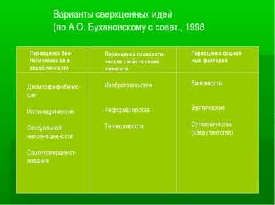 Варианты сверхценных идей (по А.О. Бухановскому с соавт., 1998 Переоценка био...