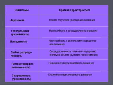 Симптомы Краткая характеристика Апрозексия Полное отсутствие (выпадение) вним...