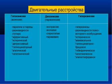 Двигательные расстройства Гипокинезии (акинезии) Дискинезии (паракинезии) Гип...