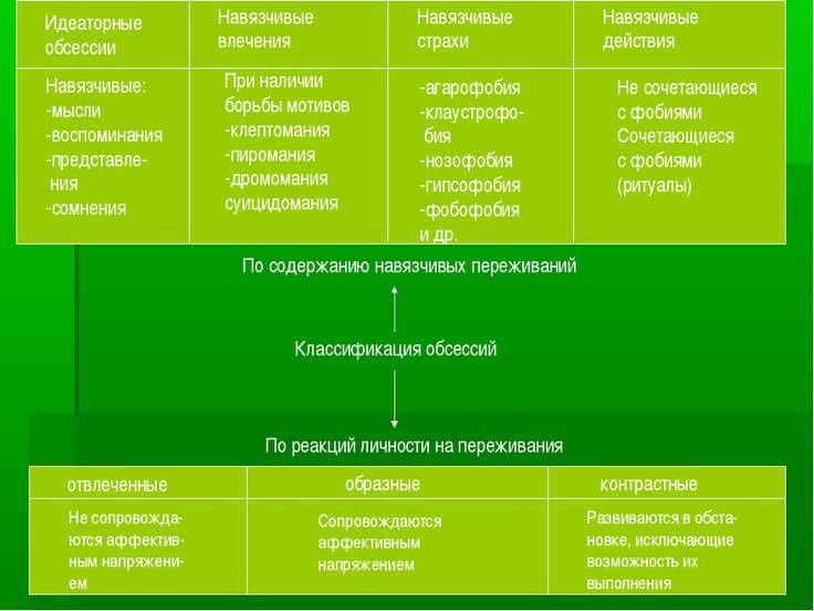 Идеаторные обсессии Навязчивые влечения Навязчивые страхи Навязчивые действия...
