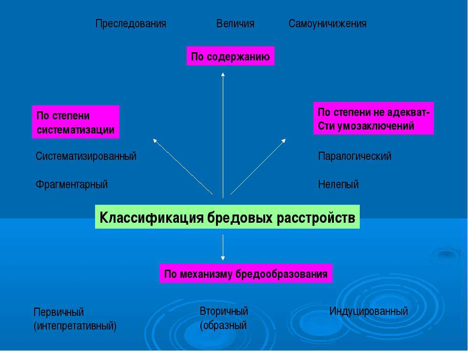 Преследования Величия Самоуничижения По степени систематизации По степени не ...