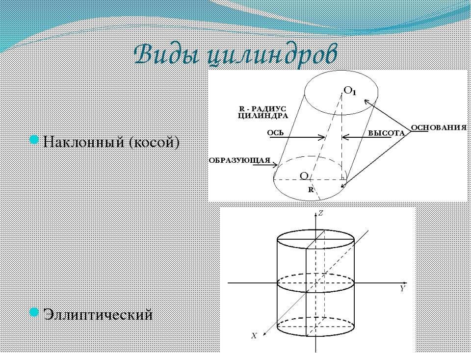 Виды цилиндров Наклонный (косой) Эллиптический
