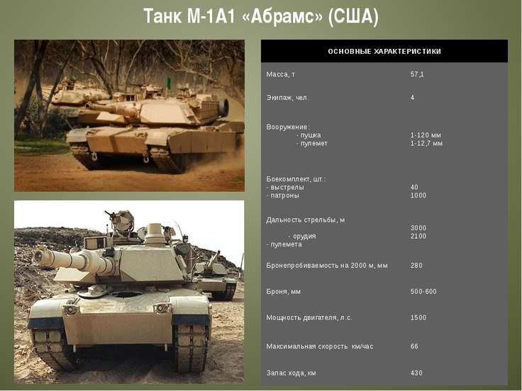 Танк М-1А1 «Абрамс» (США) ОСНОВНЫЕ ХАРАКТЕРИСТИКИ Масса, т 57,1 Экипаж, чел. ...