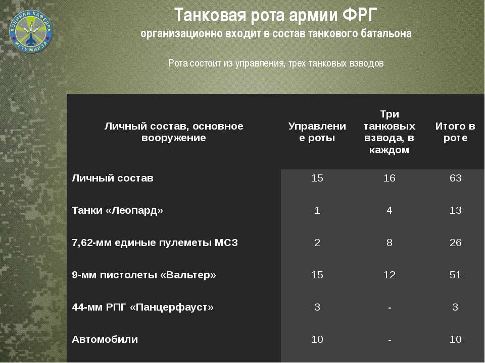 Танковая рота армии ФРГ организационно входит в состав танкового батальона Ро...