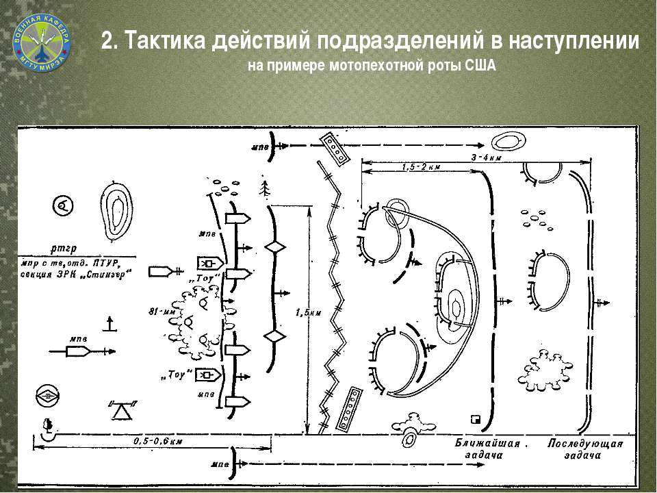 2. Тактика действий подразделений в наступлении на примере мотопехотной роты США