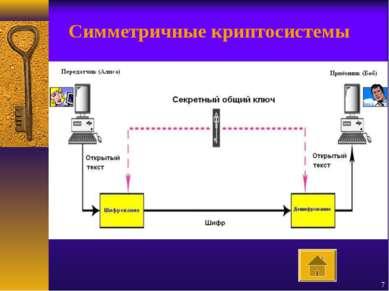 * Симметричные криптосистемы