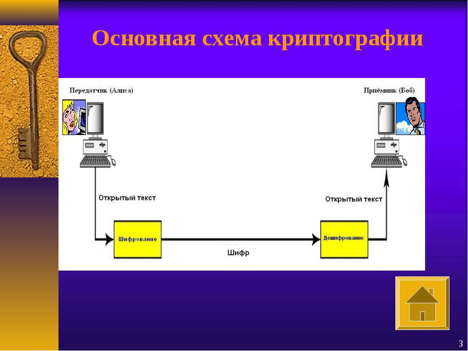 * Основная схема криптографии